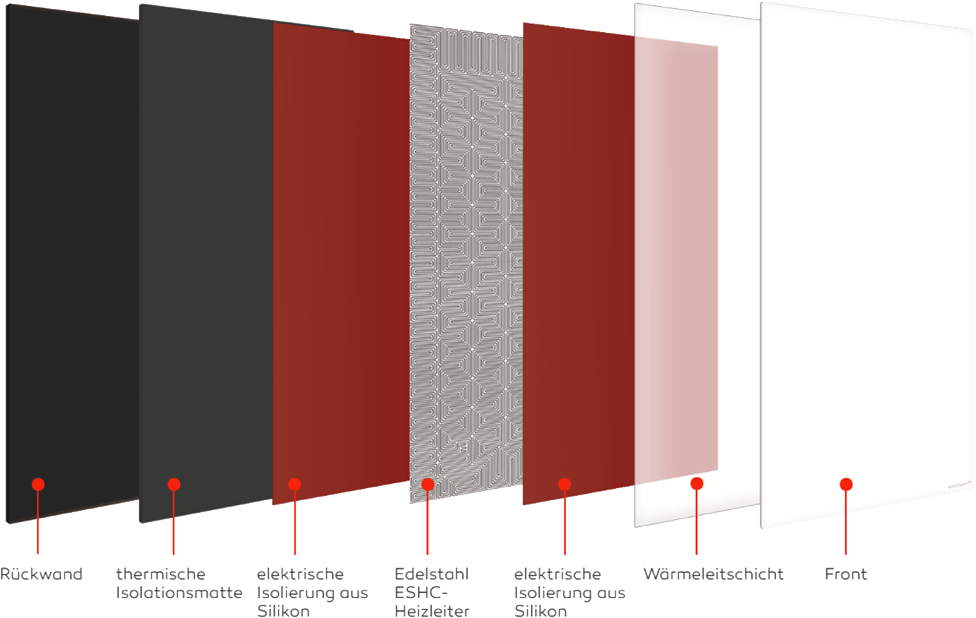 struktura infrapanelu